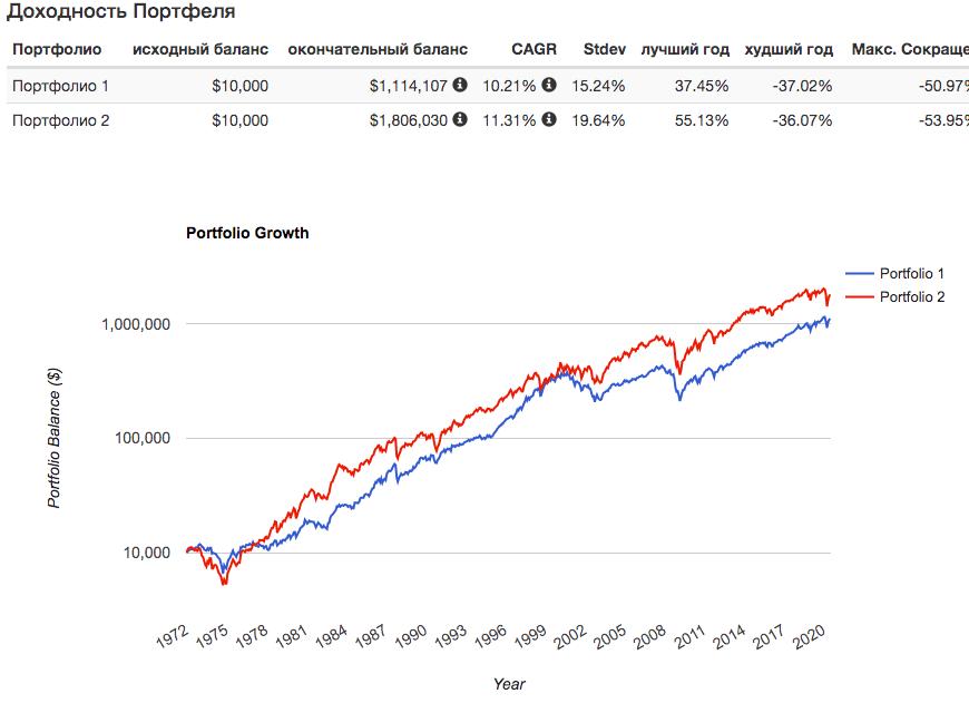 График доходности компаний малой капитализации
