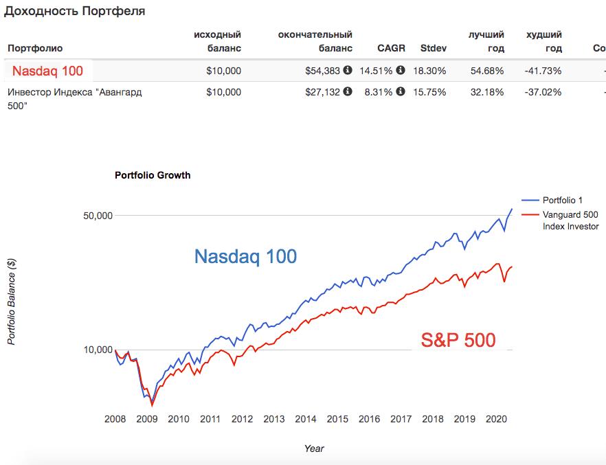 Индекс Nasdaq 100 и S&P 500