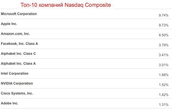 индекс Nasdaq Composite - веса акций