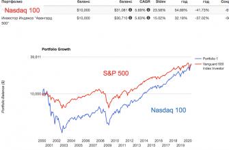 Nasdaq-S&P 500 - 20 лет