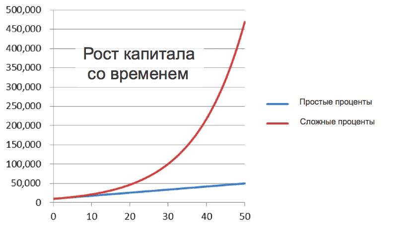 График роста - сложные проценты