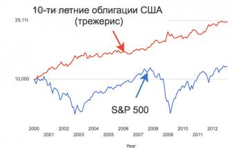 Облигации против акций США - график