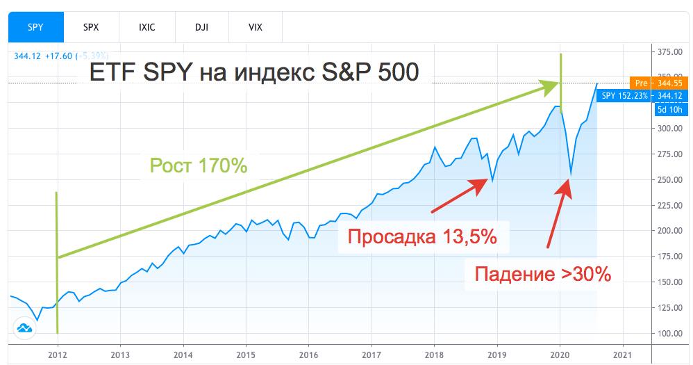 Рост и просадки ETF SPY