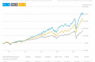График доходности SCIP