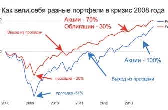 портфели из акций и облигаций