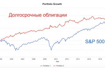 Акции против облигаций