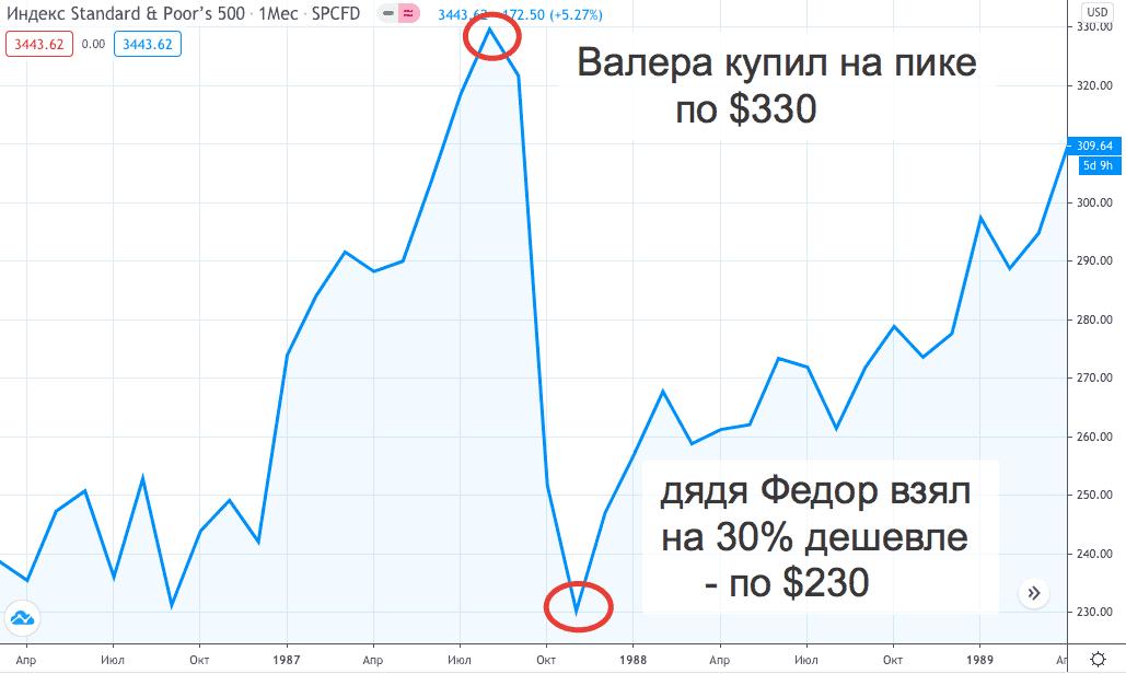 График индекса S&P 500 - 1987 год
