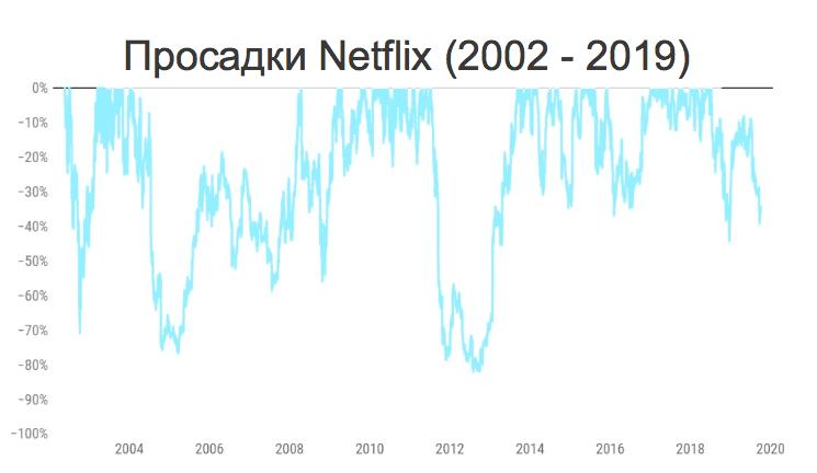 Статистика падений акций Netflix