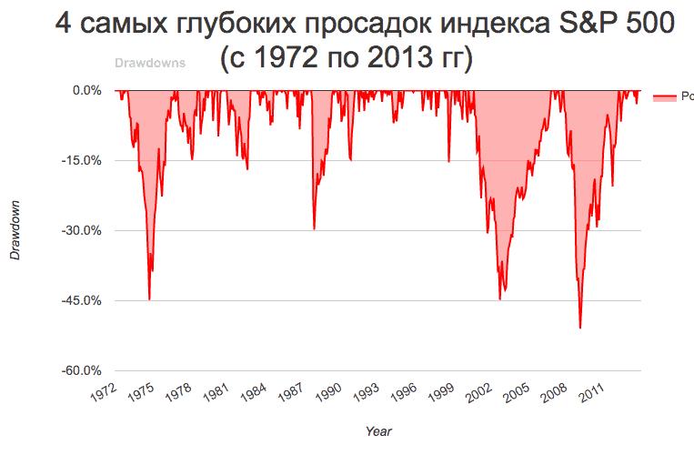 Глубина падения индекса за 40 лет