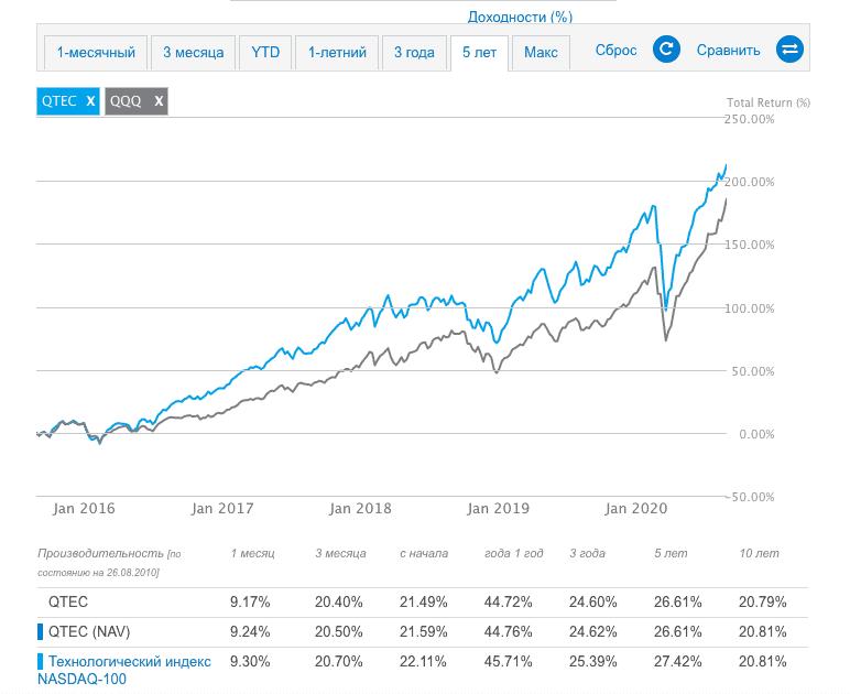 График ETF QQQ и QTEC