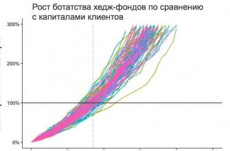 Рост прибыли хедж-фондов