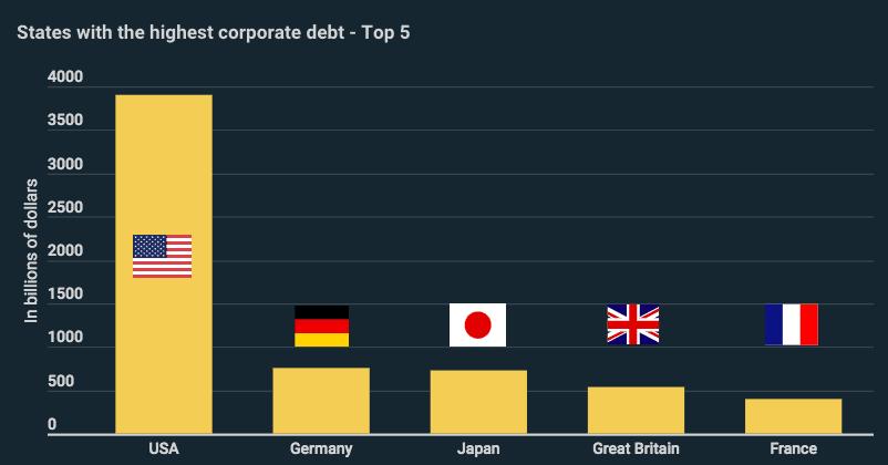 ТОП-5 стран должников