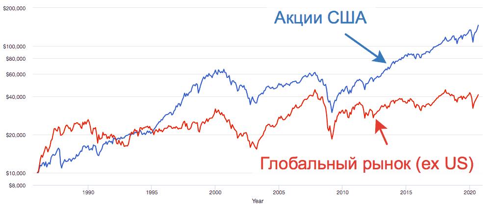 График доходности рынка акций