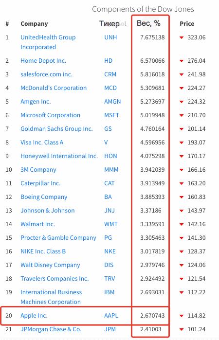 Dow Jones Companies