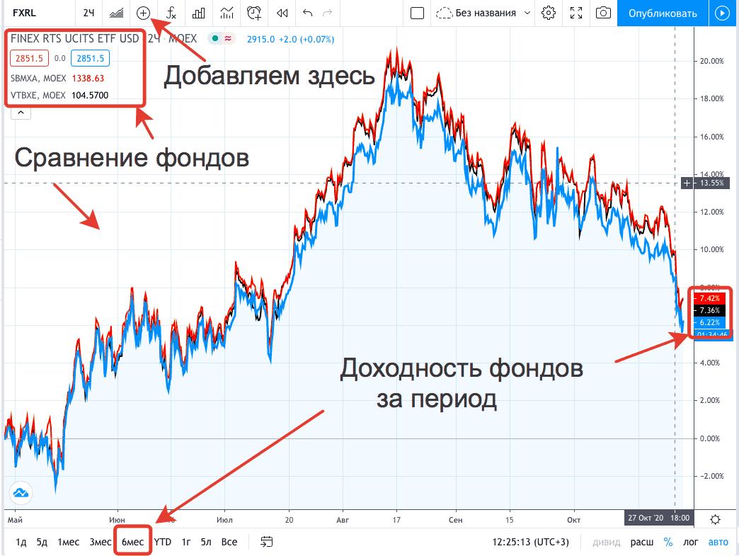 ETF на индекс Мосбиржи - графики