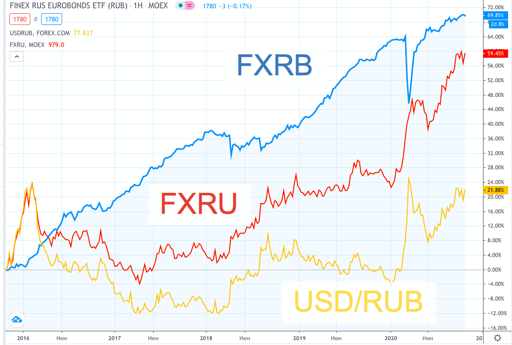 FXRU vs FXRB