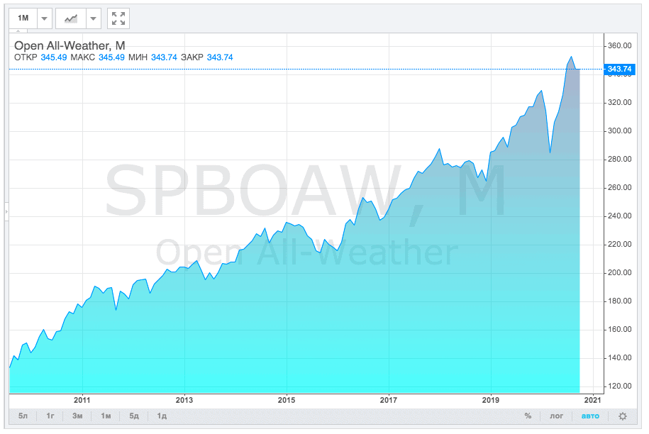 Индекс-SPBOAW