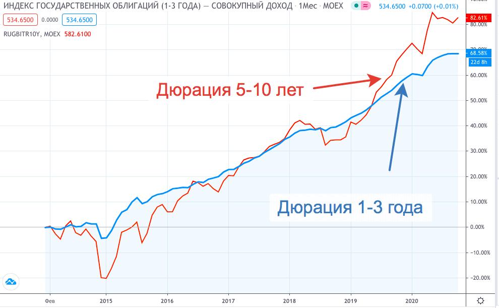 Индексы облигаций - график
