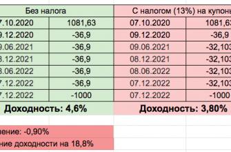 ОФЗ-26220-ПД - доходность