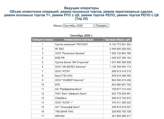 Рейтинг участников торгов на Мосбирже