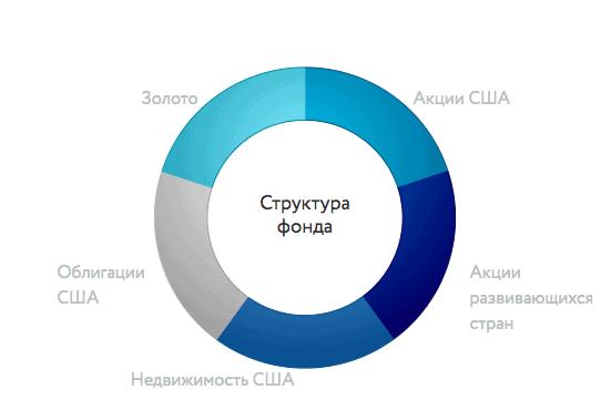БПИФ Открытие всепогодный - состав фонда