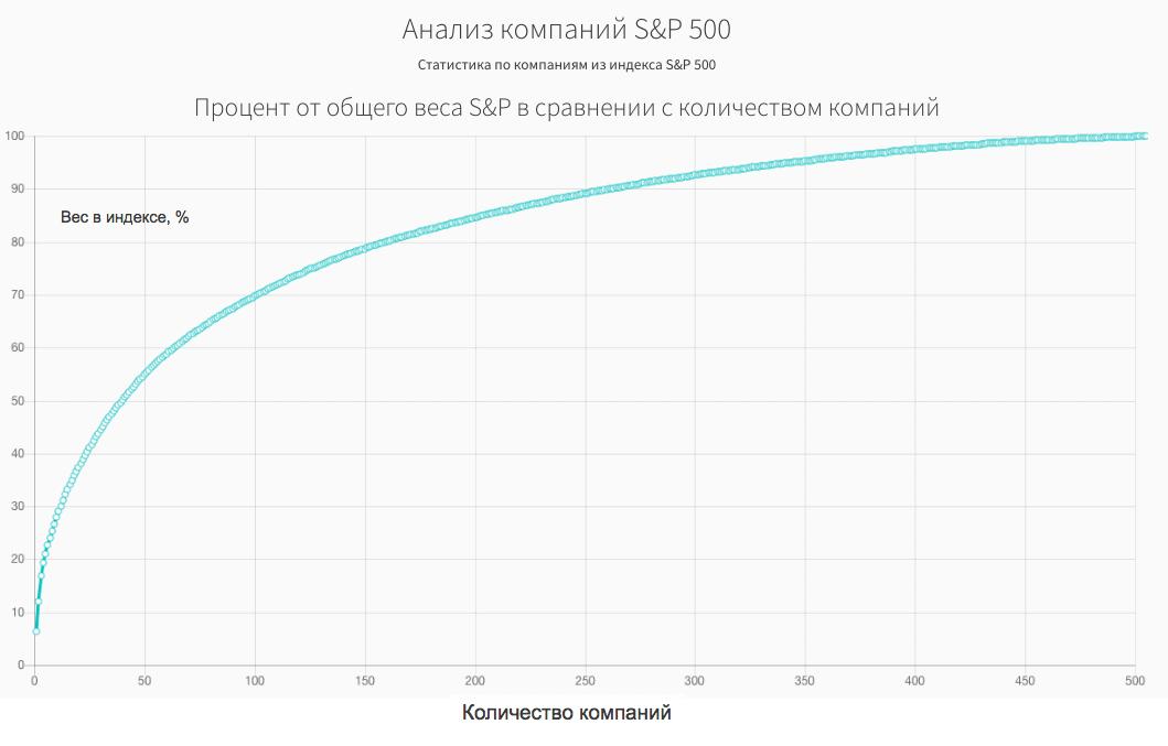 Веса в индексе СИПИ500