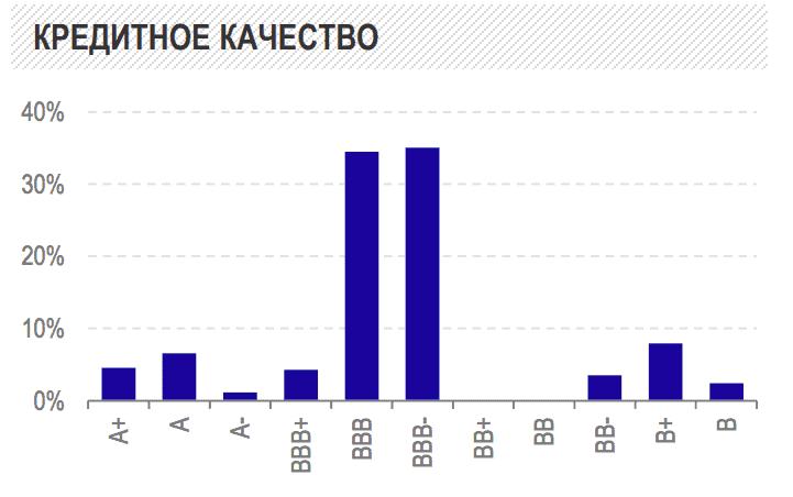 VTBY - кредитное качество