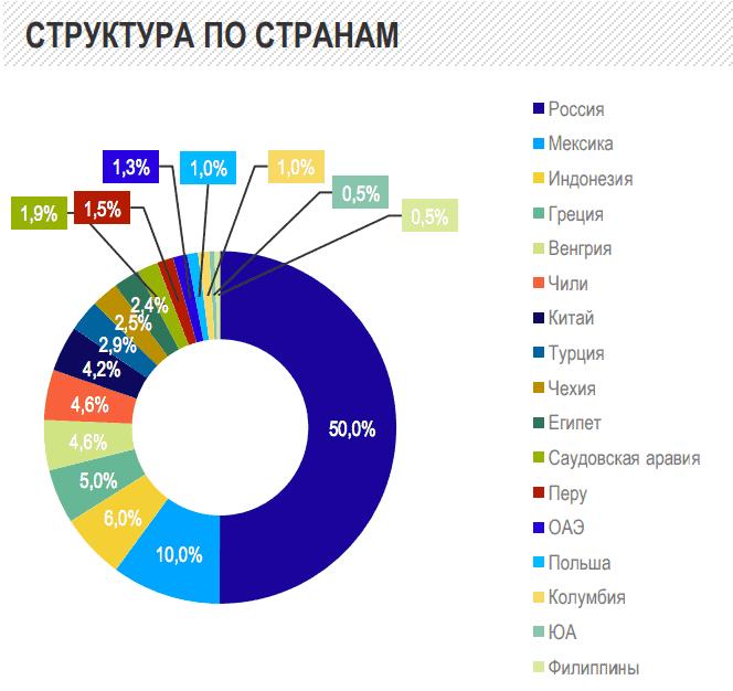 VTBY пропорции и состав фонда по странам