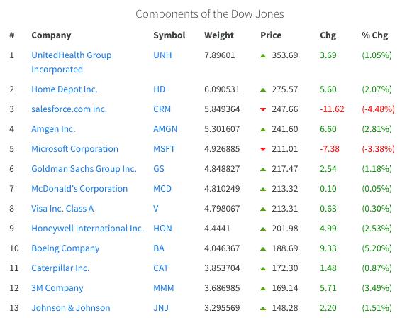 Акции Dow Jones