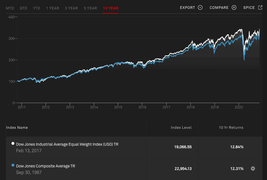 Доходность DOW - 10 лет
