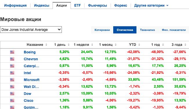 Индекс Доу - статистика компаний