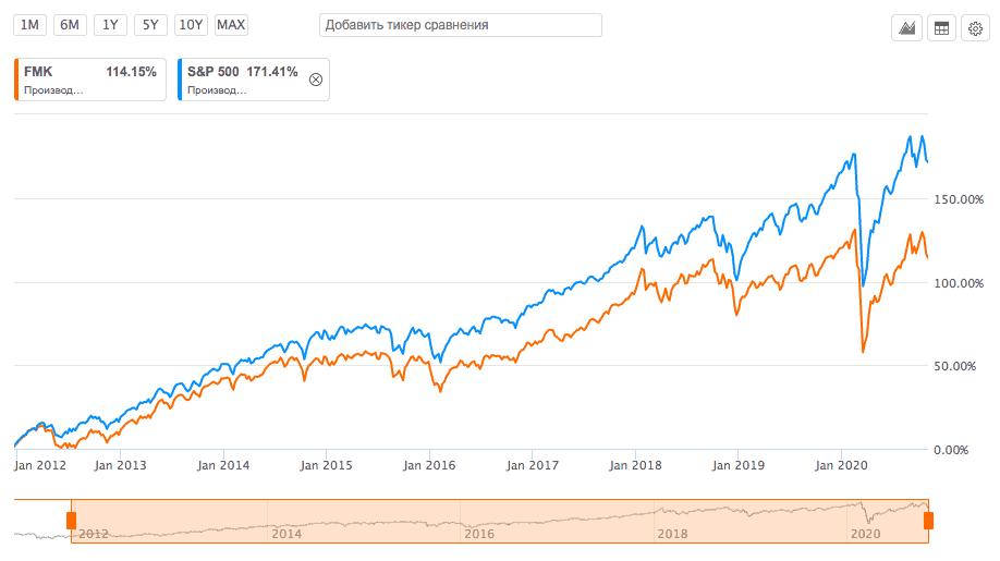 График доходности ETF FMK