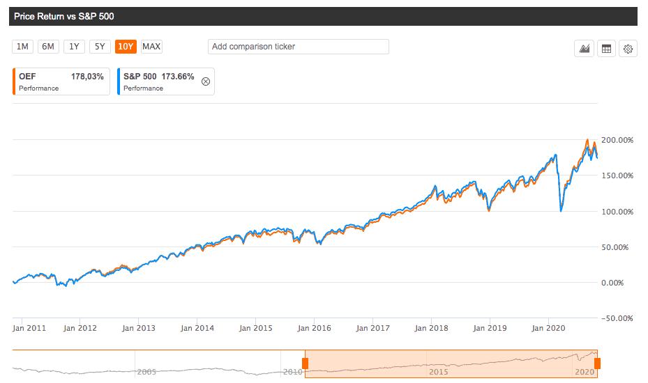 ETF OEM - индекс S&P100