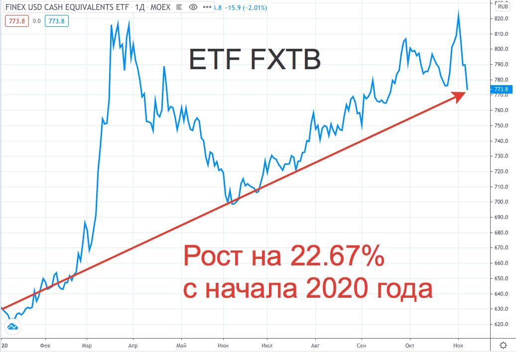 Доходность FXTB в 2020 - график