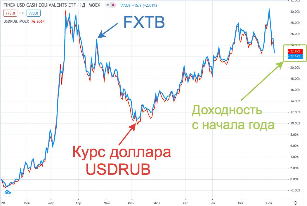 FXTB и USDRUB - график