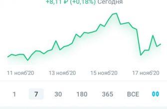 Золото на бирже