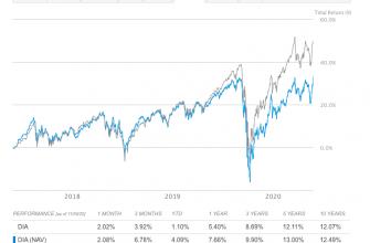 Индекс Доу - график