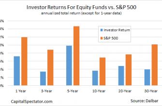 Доходность инвестора и рынка акций