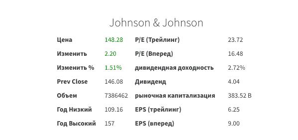 Показатели J&J