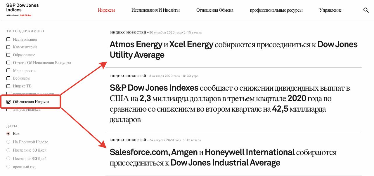 Новости по индексу Доу