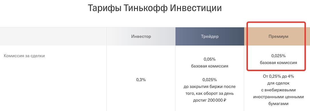 Тарифы - Инвестиции Тинькофф