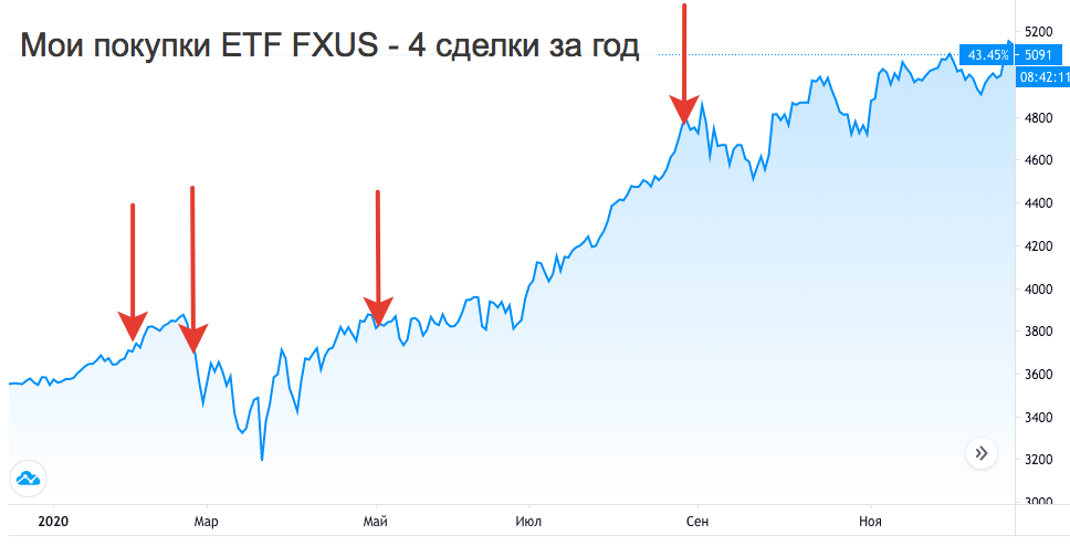 Покупка ETF FXUS