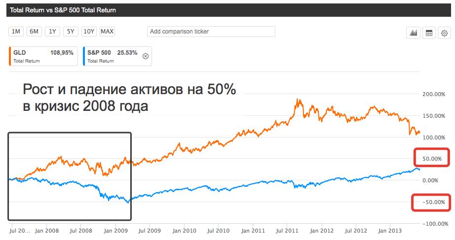 График кризис 2008 года на рынке