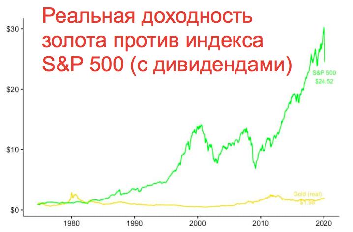 Рост Золота vs S&P 500