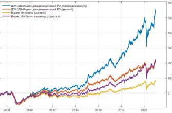 БПИФ Доходъ индекс дивидендных акций - сравнение с Мосбиржей