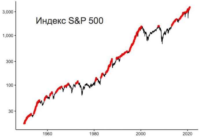 СИПИ 500 - график