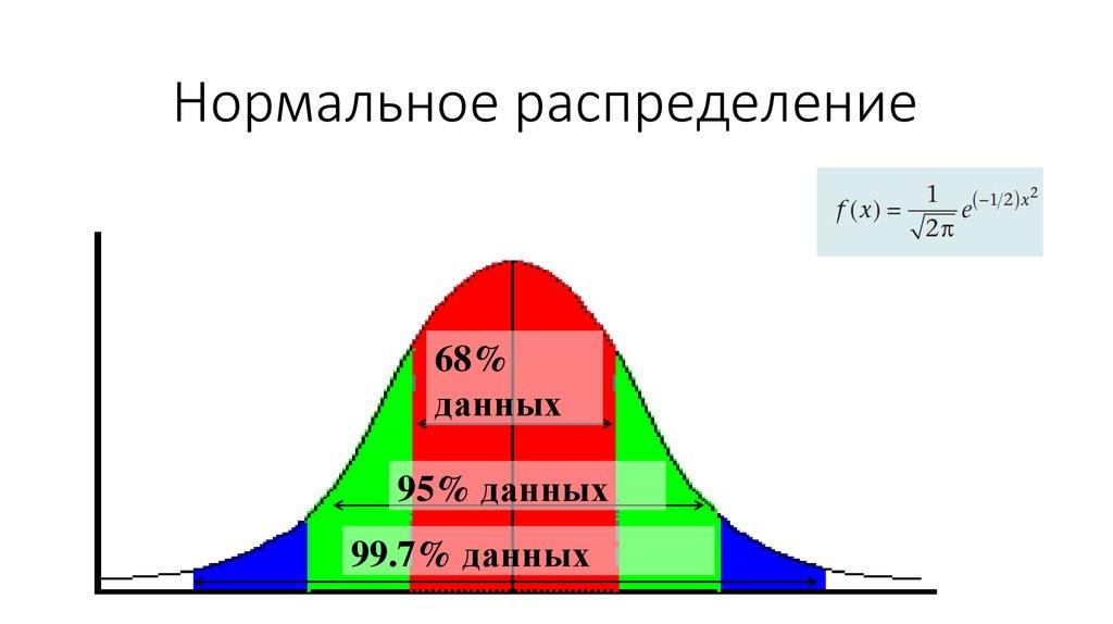 Распределение Гауса