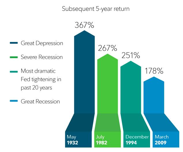 Рост акций после кризиса