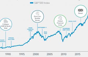 S&P500 - падения и коррекции