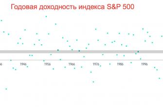 Годовая доходность индекса S&P 500